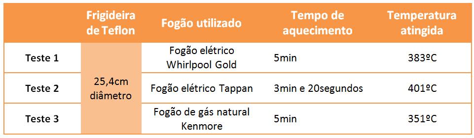 Testes EWG em frigideiras de Teflon.jpg