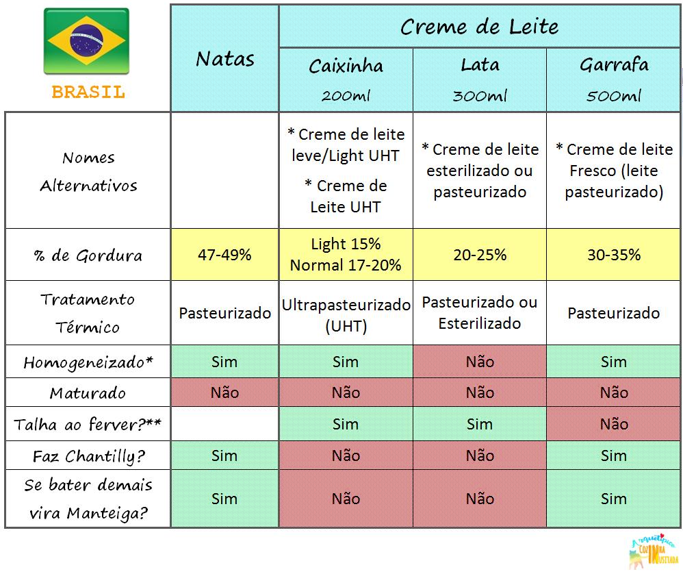 Tipos de Natas e Creme de Leite no Brasil