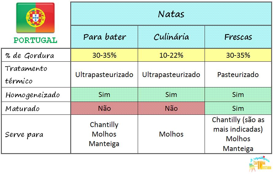 Tipos de Natas em Portugal