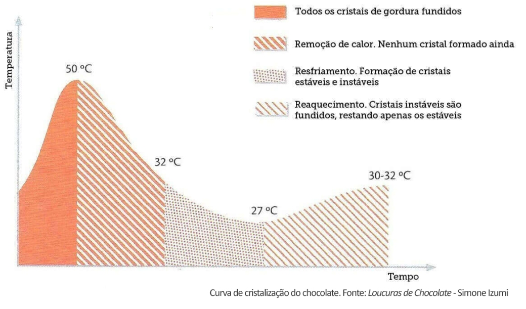 Como temperar Chocolate - Curva de recristalização do chocolate