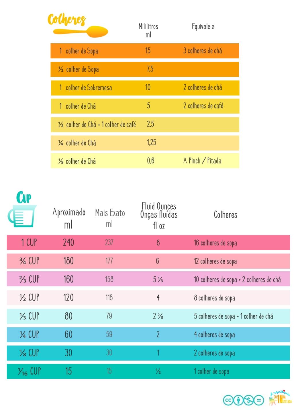 Tabelas de Conversão Colheres sopa, sobremesa, chá e café e CUP Equivalências.jpg