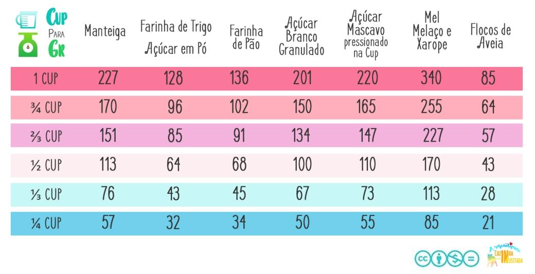 Tabelas de Conversão Cup para Gramas Diversos.jpg