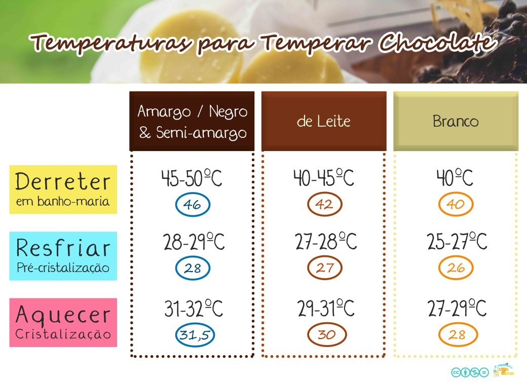 Temperagem de chocolate - Temperaturas para Temperar chocolate.jpg